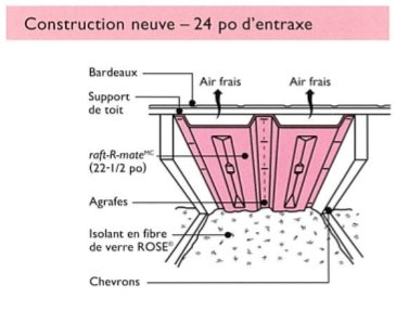 Ventilation grenier